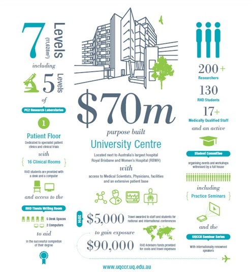 Why study at UQCCR infographic